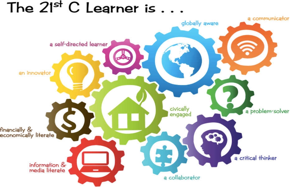 The 21st C Learner Infographic